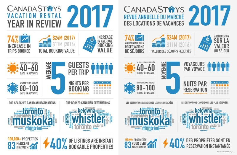 CanadaStays 2017 Vacation Rental Year in Review (CNW Group/CanadaStays)