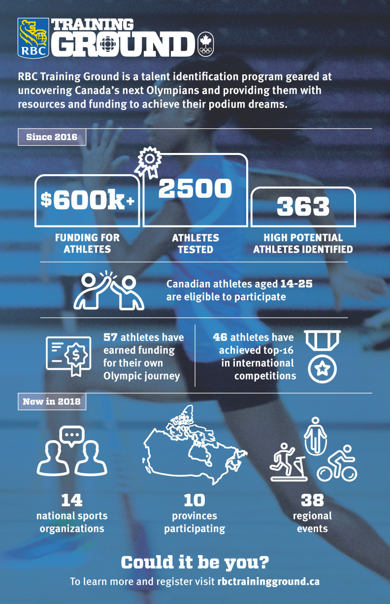 RBC Training Ground is a talent identification and athlete funding program designed to uncover athletes with Olympic potential and provide them with the high-performance sport resources they need to achieve their podium dreams. (CNW Group/RBC)