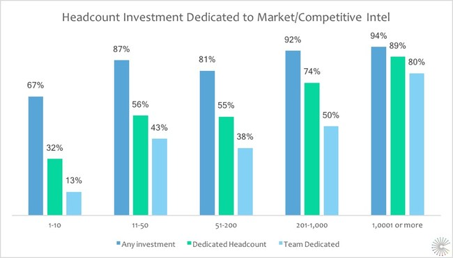 Headcount Investment Dedicated to Market and Competitive Intelligence by Company Size