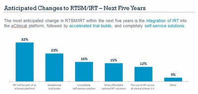 Anticipated Changes to RTSM/IRT- Next Five Years
