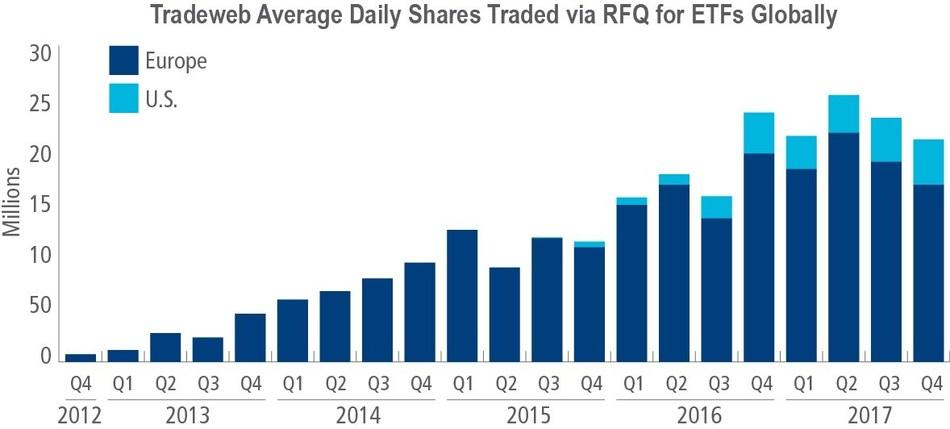 (PRNewsfoto/Tradeweb Markets)