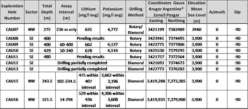 Table 1: Hole locations and details (CNW Group/Advantage Lithium Corp)