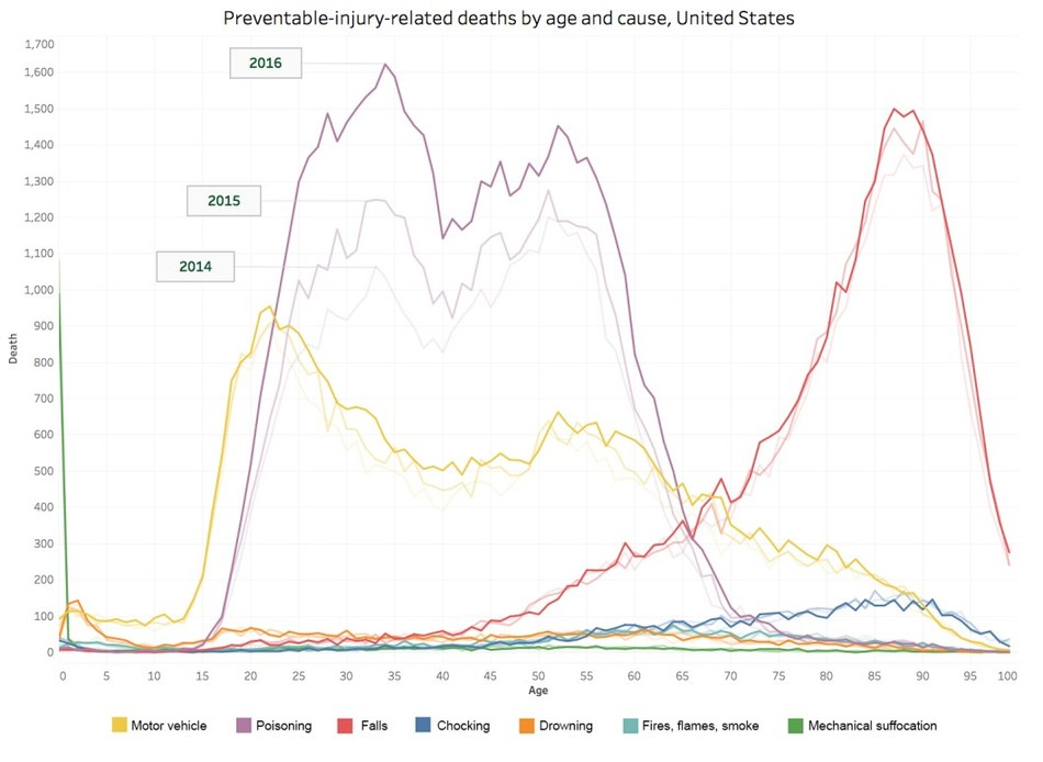 Preventable injury related deaths by age and cause, United States