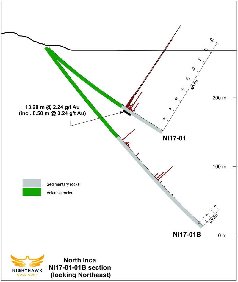 Figure 4.  Cross Section – Drillhole NI17-01, NI17-01B (CNW Group/Nighthawk Gold Corp.)