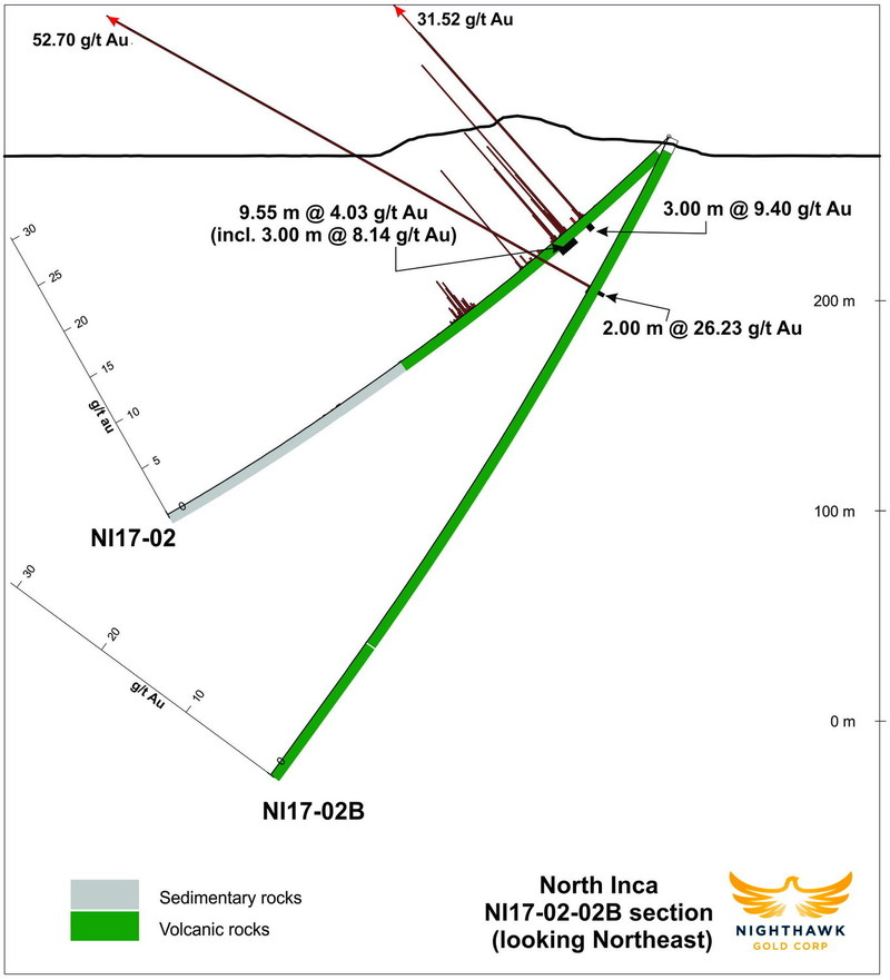 Figure 5.  Cross Section – Drillhole NI17-02, NI17-02B (CNW Group/Nighthawk Gold Corp.)