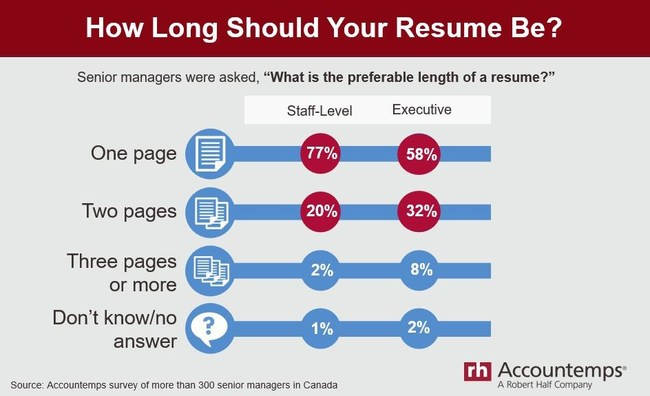 Keep your resume short and sweet. (CNW Group/Accountemps)