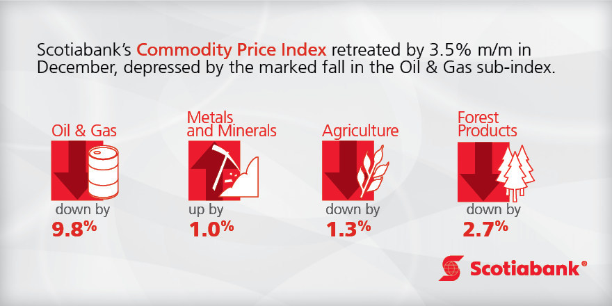 Scotiabank's Commodity Price Index Retreated by 3.5% m/m in December - Read the full report http://bit.ly/2ESgZgH (CNW Group/Scotiabank)