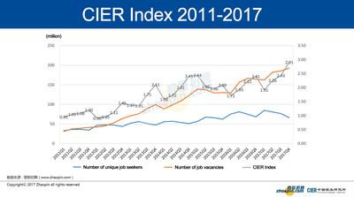 CIER Index 2011-2017