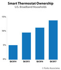 Parks Associates: 13% of U.S. Broadband Households Owned a Smart Thermostat at the End of 2017