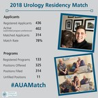 2018 Urology Residency Match Results Announced