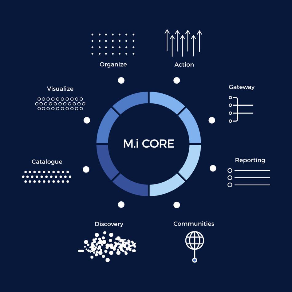 M.i Core Digital Asset Management Platform (CNW Group/Oproma Inc.)