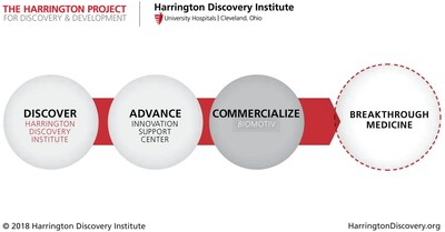 (PRNewsfoto/Harrington Discovery Institute)