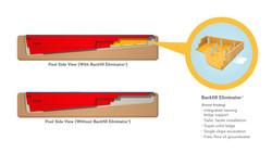 Thursday Pools' patent-pending Backfill Eliminator is a major innovation in fiberglass pool installation