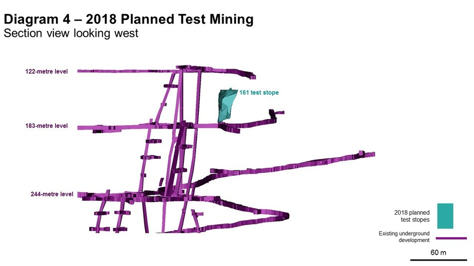 Diagram 4 – 2018 Planned Test Mining  Section view looking west (CNW Group/Rubicon Minerals Corporation)