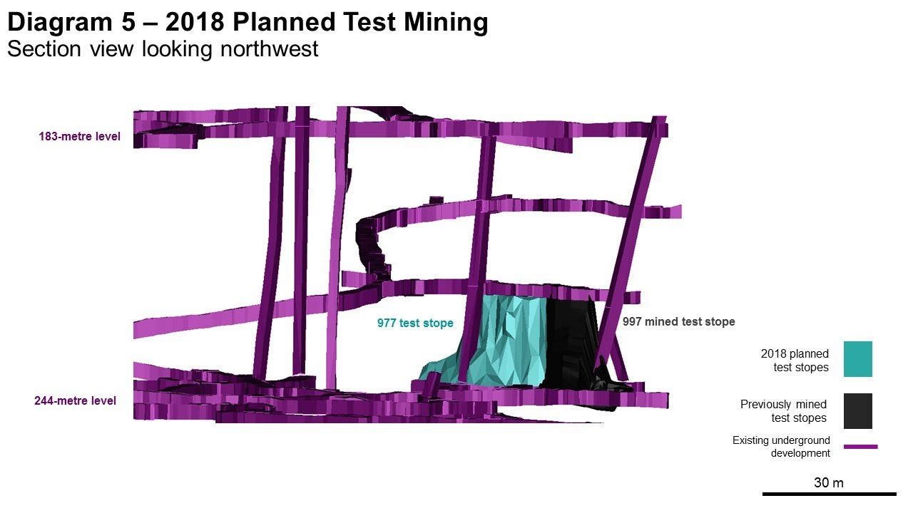 Diagram 5 – 2018 Planned Test Mining  Section view looking northwest (CNW Group/Rubicon Minerals Corporation)