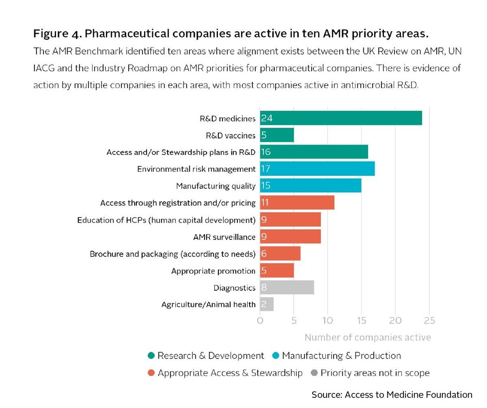 Pharmaceutical companies are active in ten AMR priority areas  The AMR Benchmark identified ten areas where alignment exists between the UK Review on AMR, UN IACG and the Industry Roadmap on AMR priorities for pharmaceutical companies. There is evidence of action by multiple companies in each area, with most companies active in antimicrobial R&D. (PRNewsfoto/Access to Medicine Foundation)