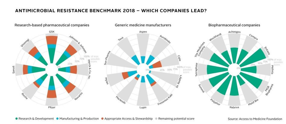 """Antimicrobial Resistance Benchmark 2018 – Which companies lead?  """"Two pharma companies deliver the broadest responses to AMR: GSK, which has the largest antimicrobial pipeline for resistant pathogens, and Johnson & Johnson, which has a focus on tuberculosis"""". (PRNewsfoto/Access to Medicine Foundation)"""