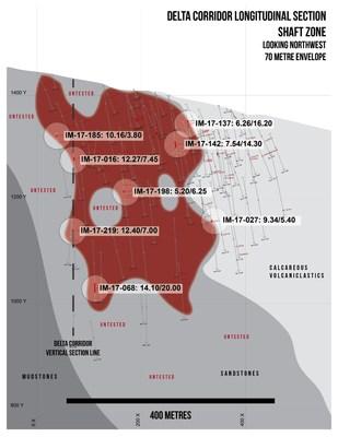 Delta Corridor Longitudinal Section (CNW Group/Barkerville Gold Mines Ltd.)