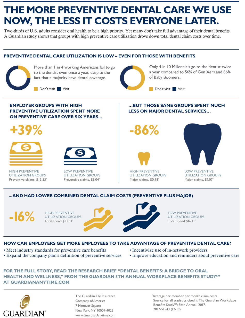 Dental Benefits: A Bridge to Oral Health & Wellness from the Guardian 5th Annual Workplace Benefits Study