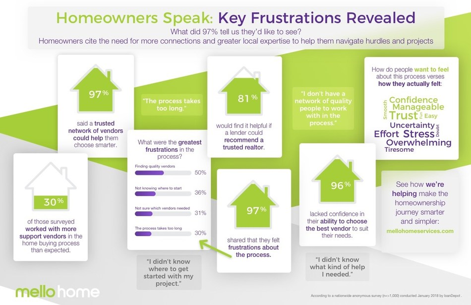loanDepot survey reveals key frustrations of American homeowners related to the home buying experience as well as sourcing home maintenance and improvement professionals.