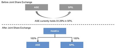 The organizational chart of each of SPIL and ASE before Joint Share Exchange and after Joint Share Exchange.
