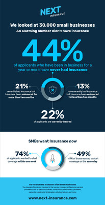 Infographic – Next Insurance Report: 44% of US Small Businesses Have Never Had Insurance