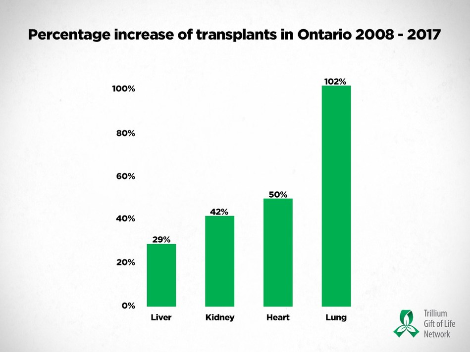 The number of organ transplants in Ontario has increased by 46 per cent in the last 10 years. (CNW Group/Trillium Gift of Life Network)