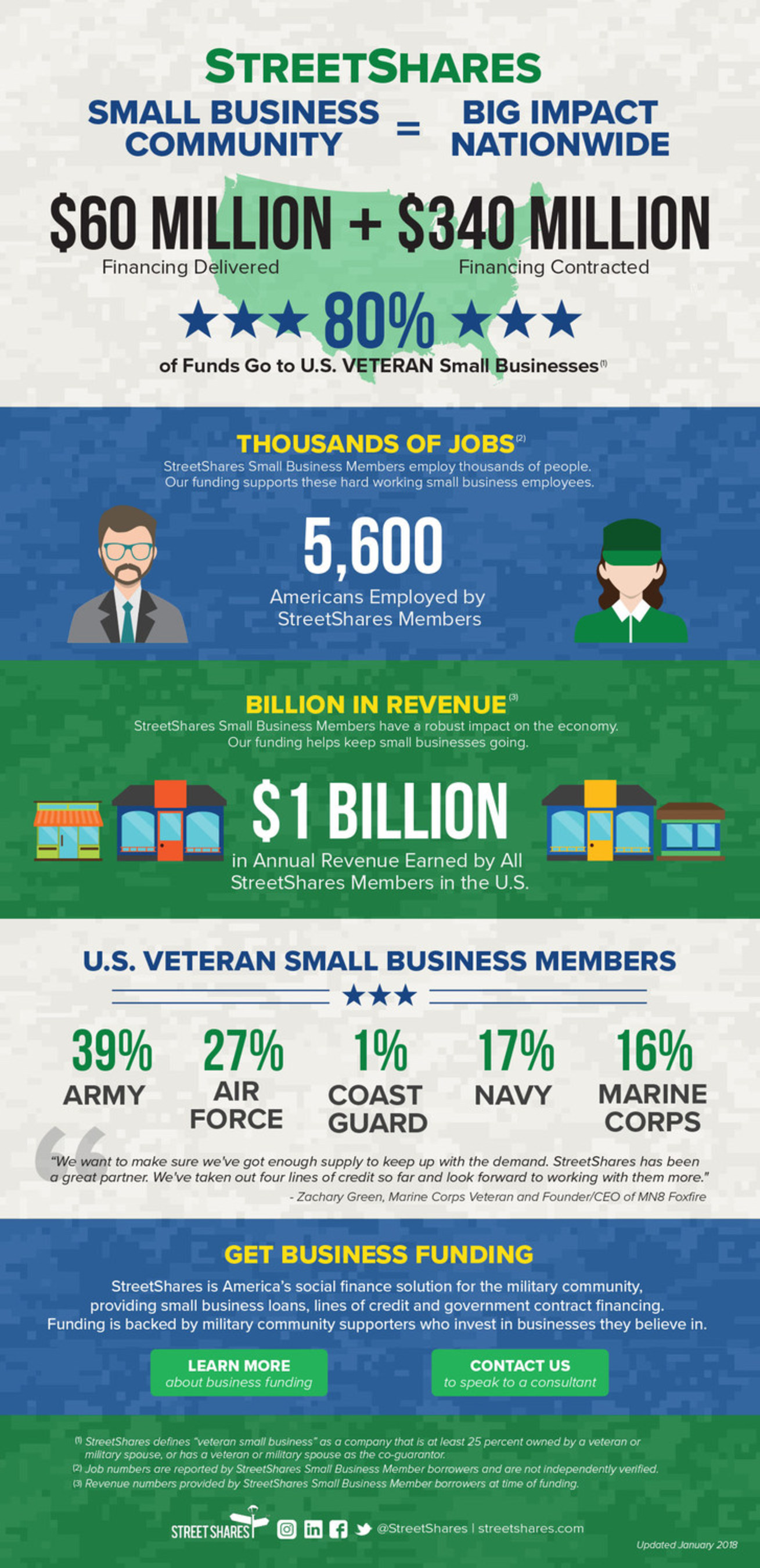 As the leader in providing specialty finance products for the veteran and military community, including small business loans and alternative investment products such as Veteran Business Bonds, StreetShares contributes greatly to the overall economy. Discover the millions of dollars we fund to small businesses, thousands of jobs we support and the millions of dollars of revenue our funding helps in keeping small businesses operating. Our focus on the veteran business community shows for itself.