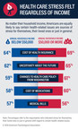 Americans are stressed about healthcare regardless of their income levels. No matter their income level, Americans are equally likely to say certain-health related issues are sources of stress for themselves, their loved ones, or in general.