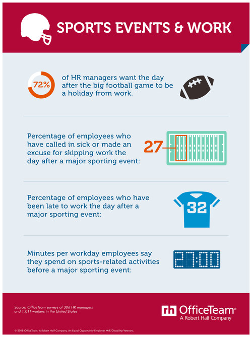 According to a new OfficeTeam survey, 72% of HR managers think the day after the big football game should be a work holiday. The research also highlights how many employees have been late or skipped work the day following a major sporting event. See the full infographic here: https://www.roberthalf.com/blog/management-tips/sports-events-work.