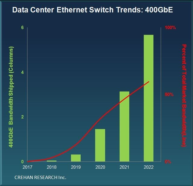Crehan Research: Data Center Ethernet Switch Trends: 400GbE