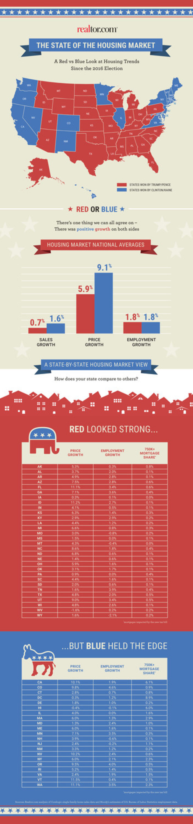 Realtor.com State of the Housing Union infographic