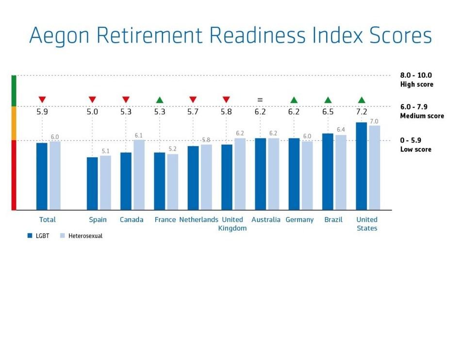 Aegon Retirement Readiness Index Scores