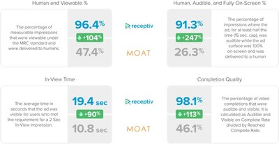 MOAT benchmarks show's Receptiv's network far exceeds industry averages in reliability metrics like in-view time and human delivery.
