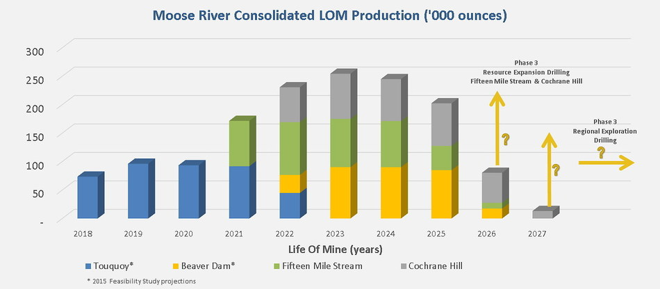 Figure 2 – MRC Consolidated Operations Forecast Life of Mine Production Schedule (CNW Group/Atlantic Gold Corporation)