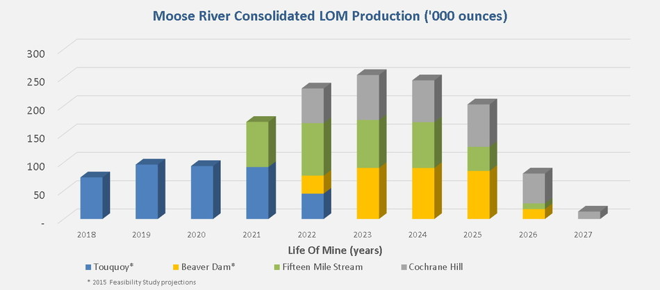Moose River Consolidated LOM Production ('000 ounces) (CNW Group/Atlantic Gold Corporation)