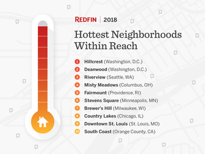 Hottest Neighborhoods Within Reach