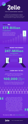 Zelle' Moves $75-Billion in 2017