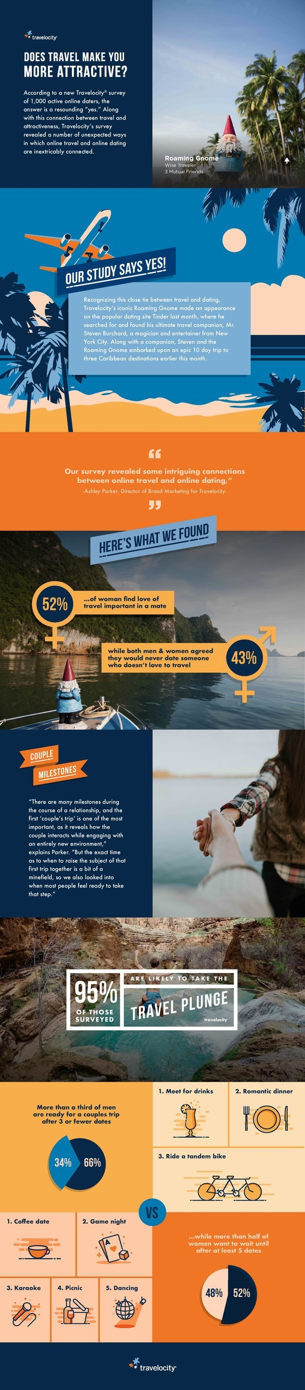 Does travel make you more attractive?