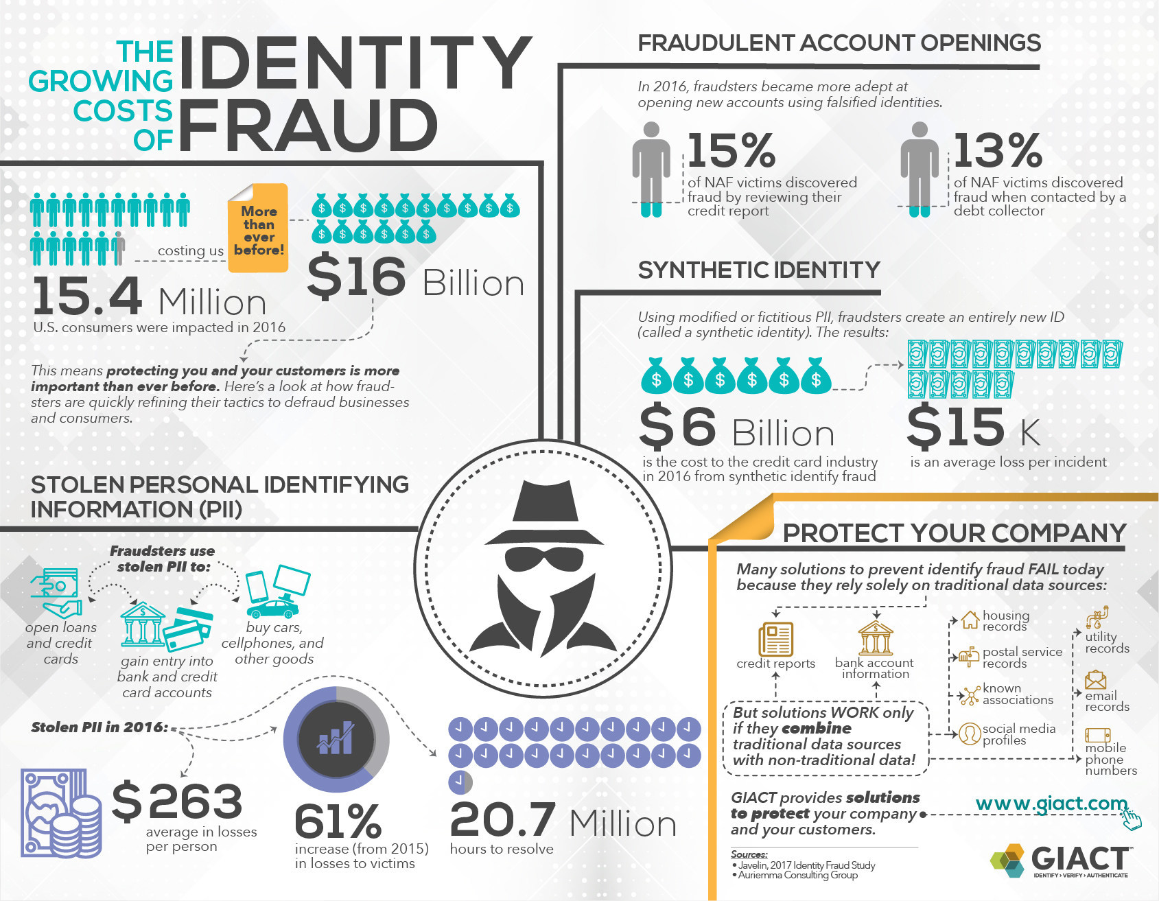 an analysis of identity fraud Cybercrime and identity theft have evolved into a sophisticated global economy the an analysis of identity fraud crime of obtaining the personal or financial.