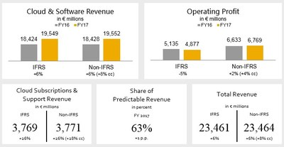 SAP SE: Stellar New Cloud Bookings, Up 31% in Q4 at Constant Currencies - EPS Up Double Digits