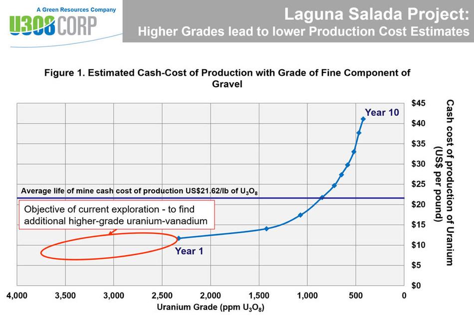 Figure 1: Laguna Salada Production Cost (CNW Group/U3O8 Corp.)