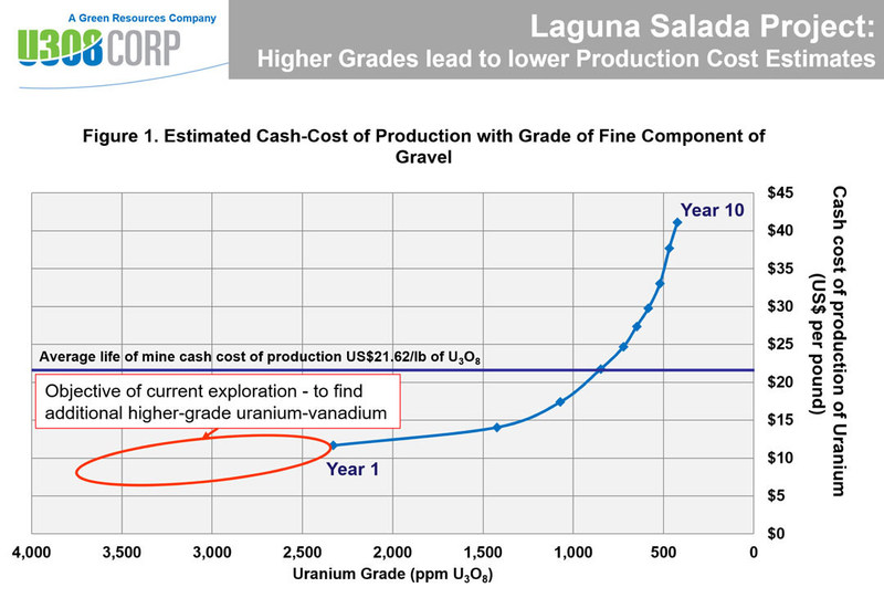 Figure 1: Laguna Salada Production Cost (CNW Group/U3O8 Corp.)