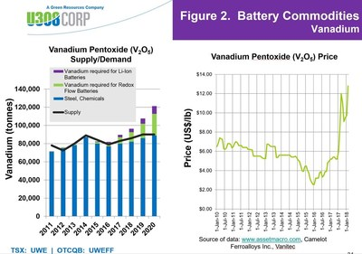 Figure 2: Uranium & Vanadium Battery Commodities (CNW Group/U3O8 Corp.)