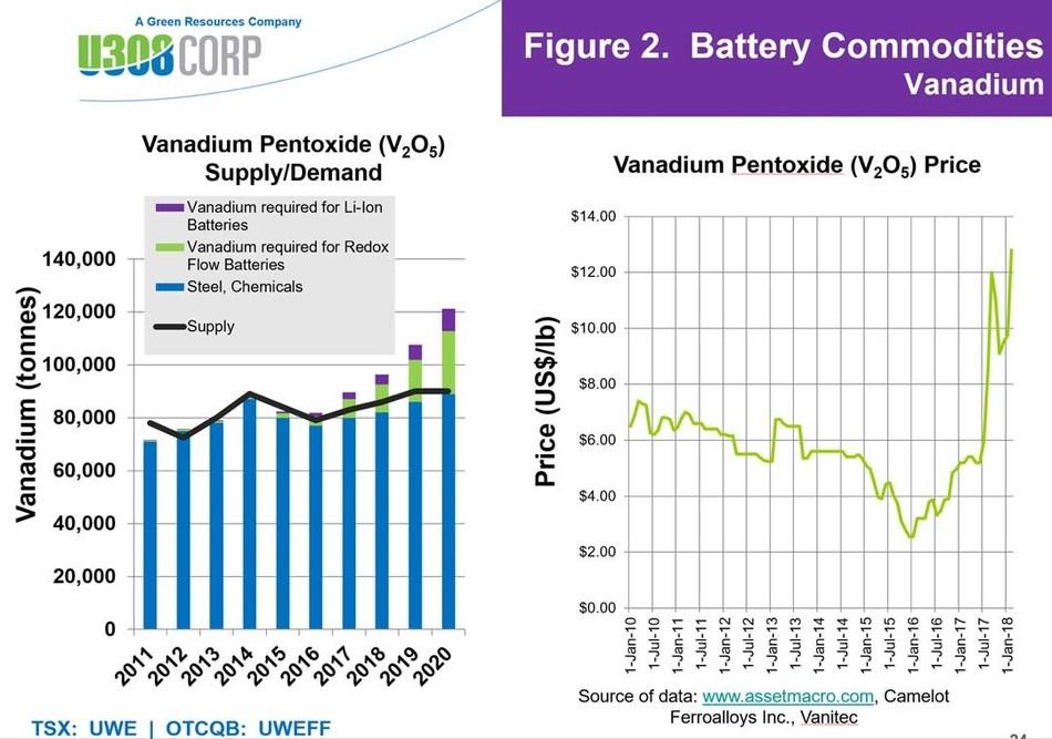 Figure 2: Uranium & Vanadium Battery Commodities (CNW Group/U3O8 Corp.)