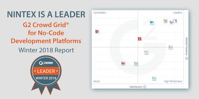 """Nintex is pleased to report that the Nintex platform ranks in the leader section of G2 Crowd's """"Grid® for No-Code Development Platforms 