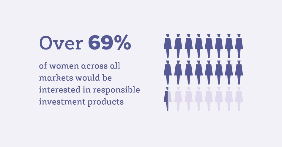 According to Moxie Future's research findings, globally 69% of women indicated that they would be interested in investing responsibly if suitable products were available.