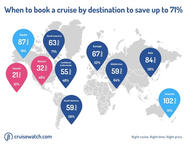 When to book a cruise by destination. Data provided by cruisewatch.com