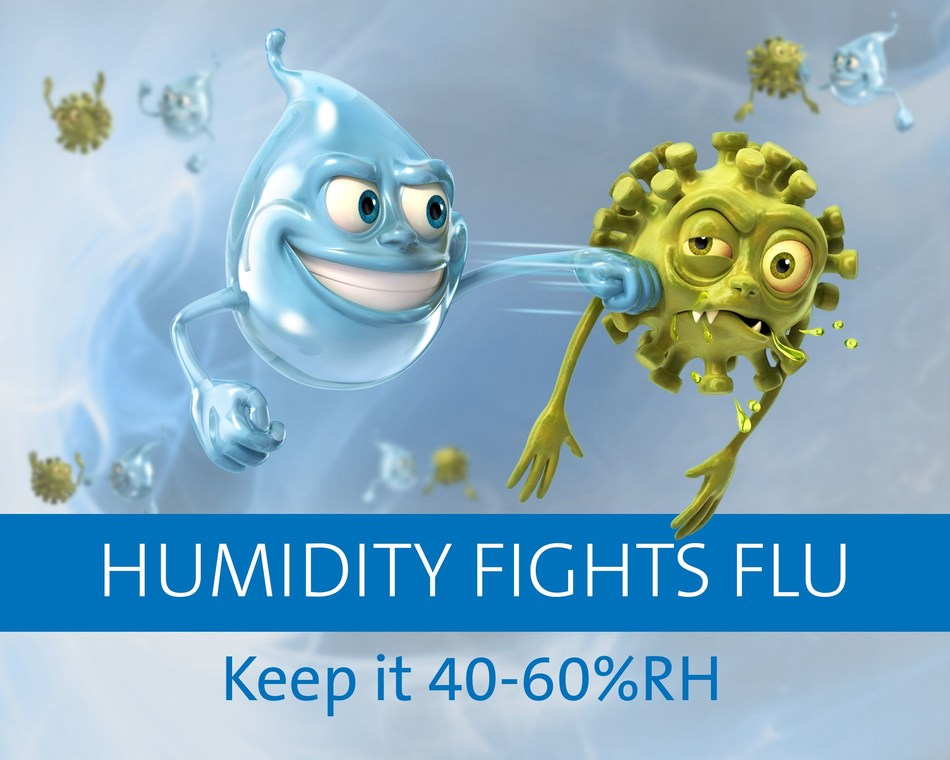 There is overwhelming scientific evidence that person-to-person airborne flu infections are reduced when indoor humidity is maintained at 40-60%RH. (PRNewsfoto/Condair plc)