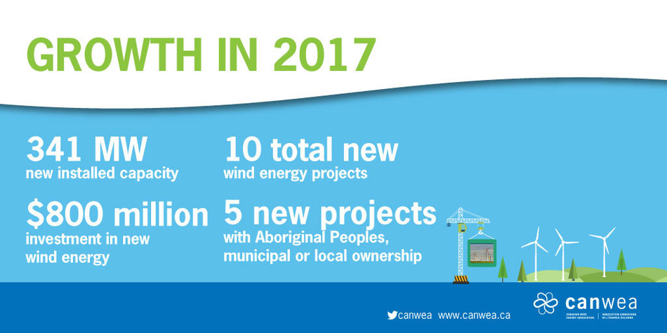 As of the end of 2017, Canada had 12,239 MW of total installed wind capacity, producing enough electricity to supply six per cent of Canada's electricity demand and power 3.2 million homes. (CNW Group/Canadian Wind Energy Association)